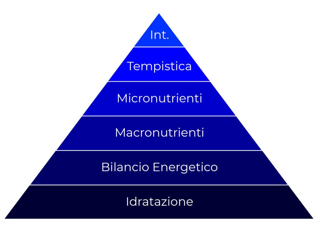 Ecco la piramide della nutrizione