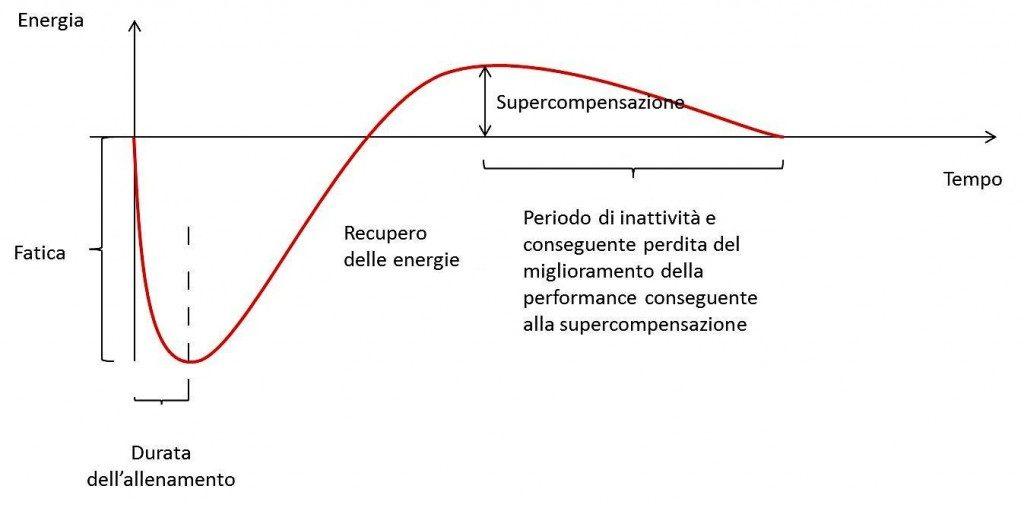 Supercompensazione